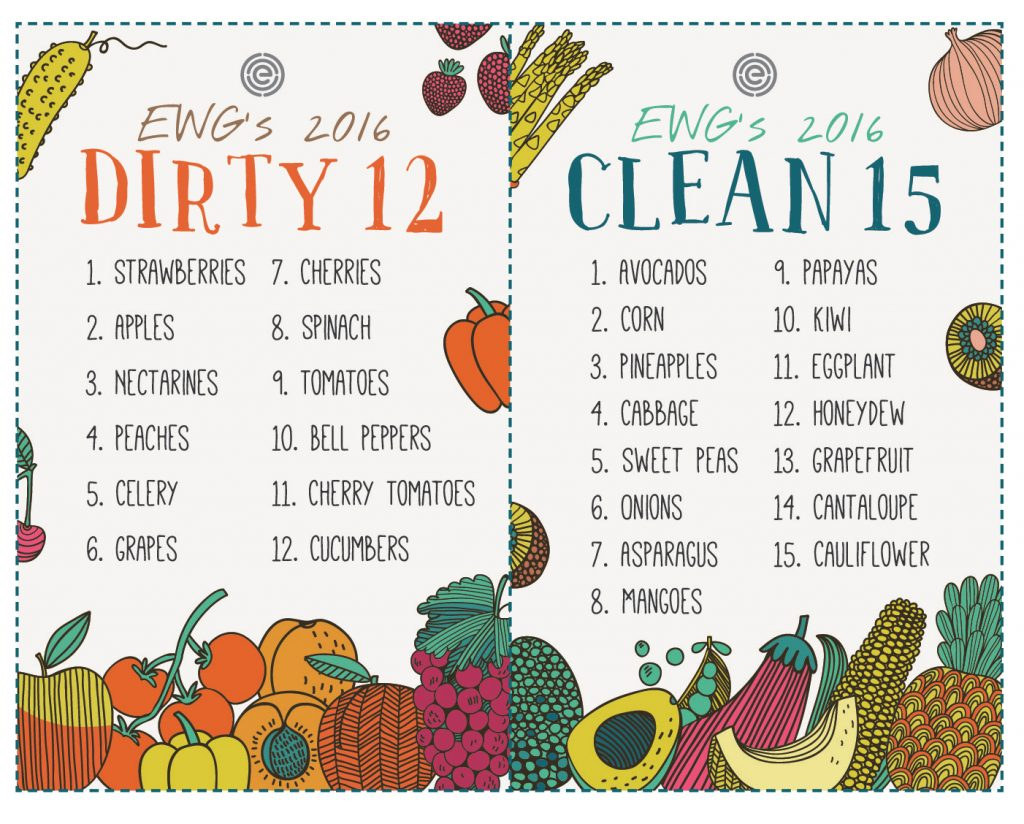 The Dirty Dozen and Clean 15 Source: Environmental Working Group